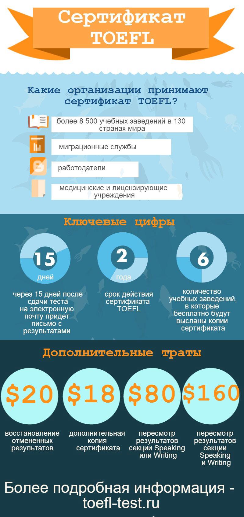 Все о сертификате TOEFL в инфографике от toefl-test.ru