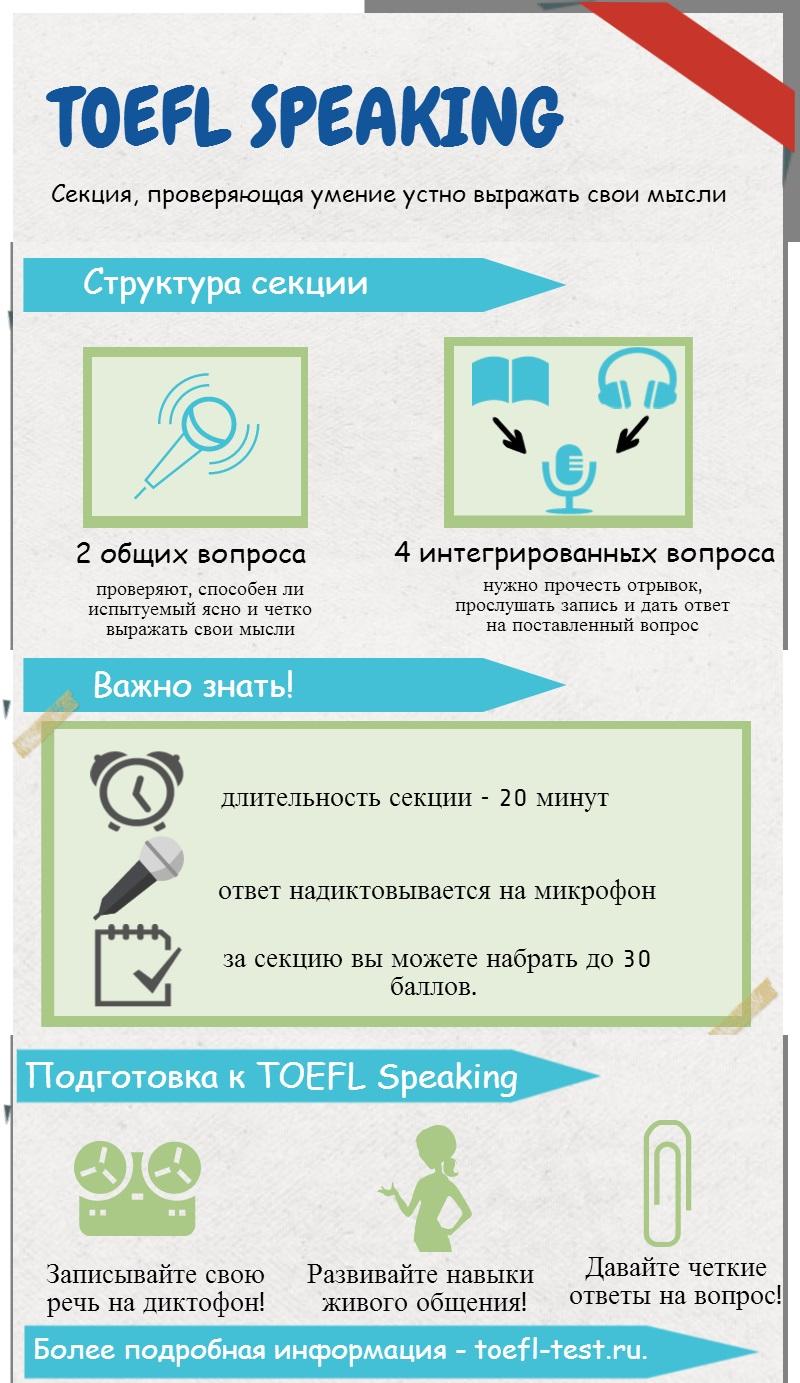 Инфографика по TOEFL Speaking на toefl-test.ru