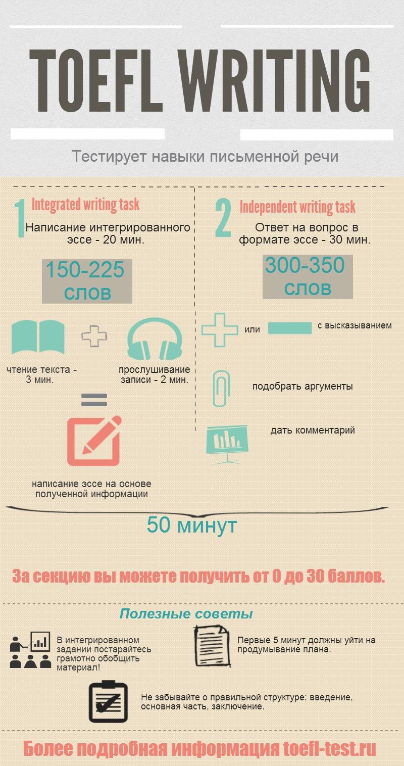Инфографика по TOEFL Writing на toefl-test.ru