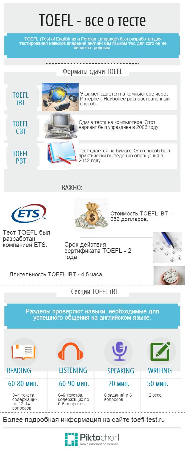 "Инфографика ""Все о TOEFL"" на сайте toefl-test.ru"