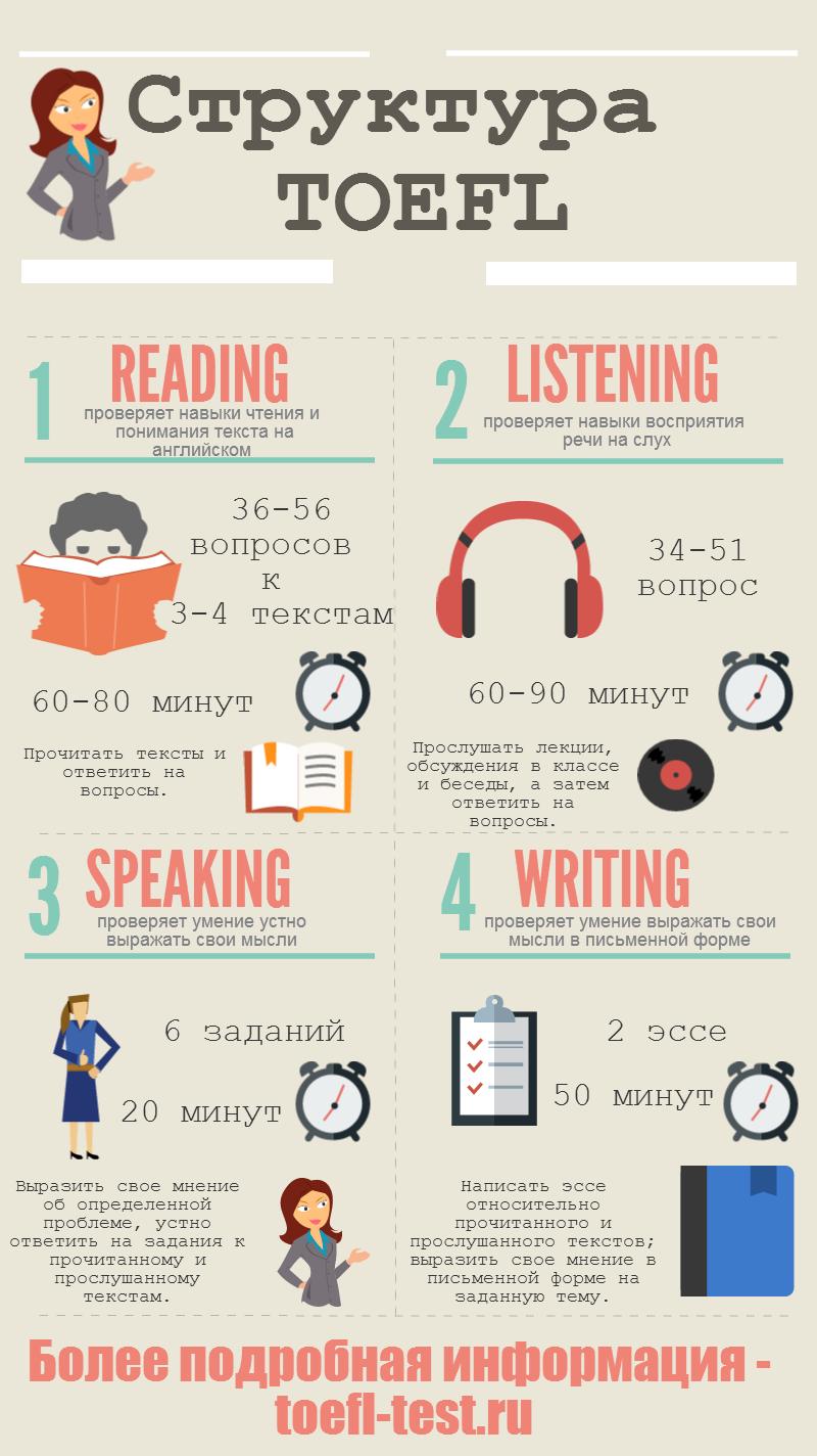 Все о структуре TOEFL в инфографике от toefl-test.ru